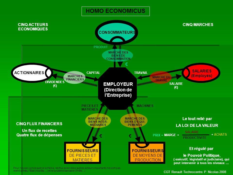 CINQ ACTEURS ECONOMIQUES