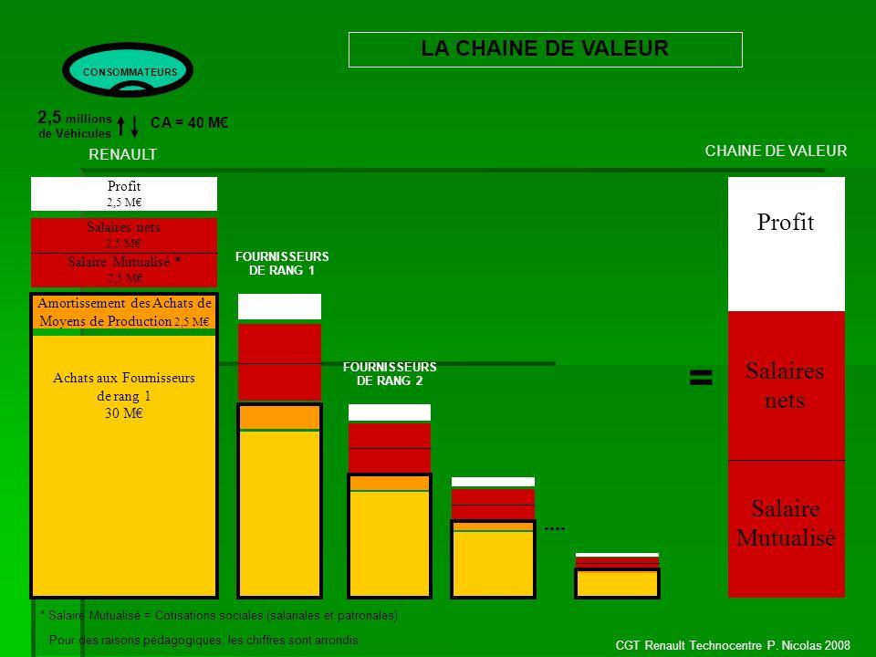= Profit Salaires nets Salaire Mutualisé LA CHAINE DE VALEUR