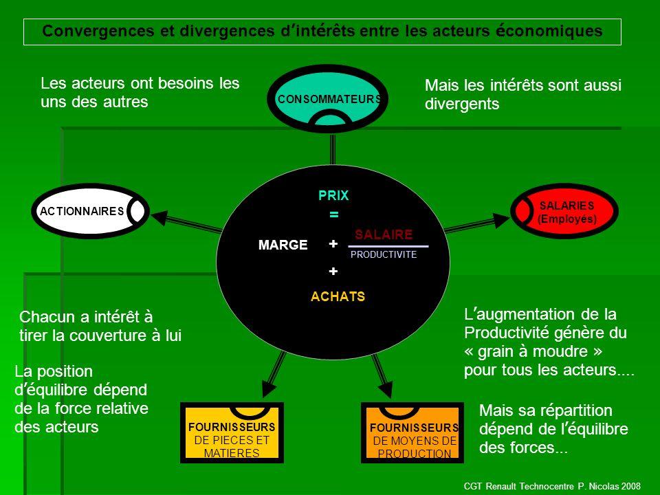 Convergences et divergences d'intérêts entre les acteurs économiques