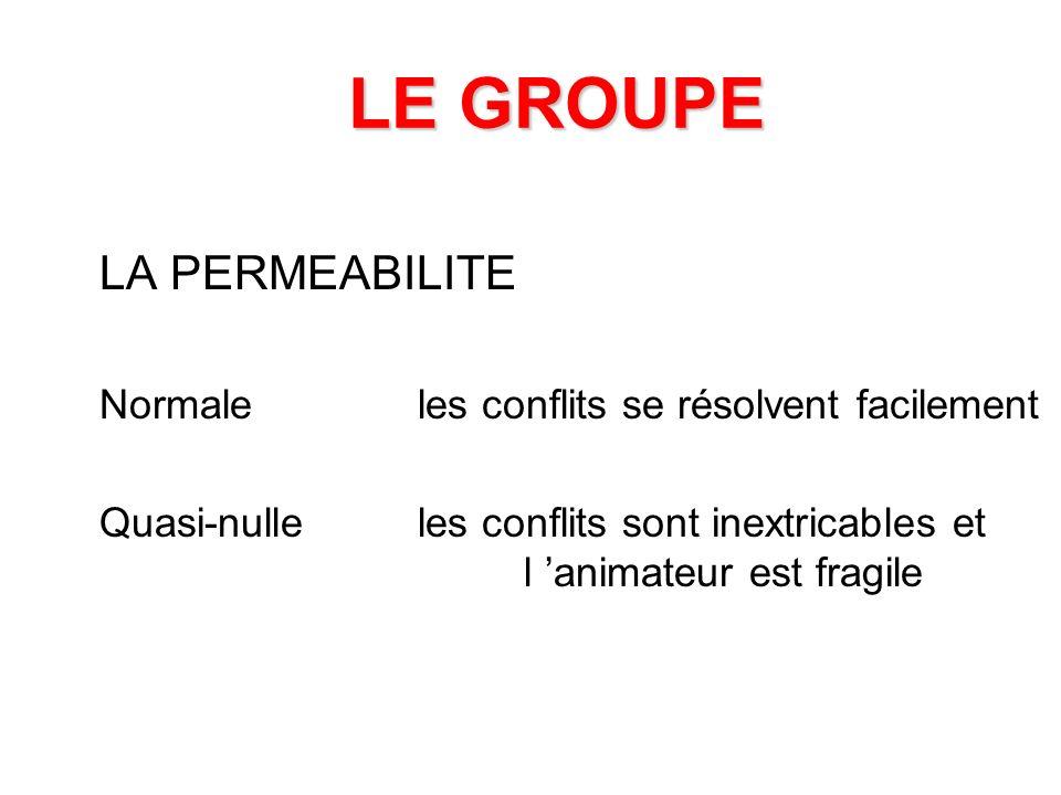 LE GROUPE LA PERMEABILITE Normale les conflits se résolvent facilement