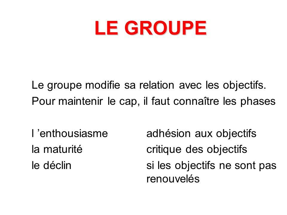 LE GROUPE Le groupe modifie sa relation avec les objectifs.