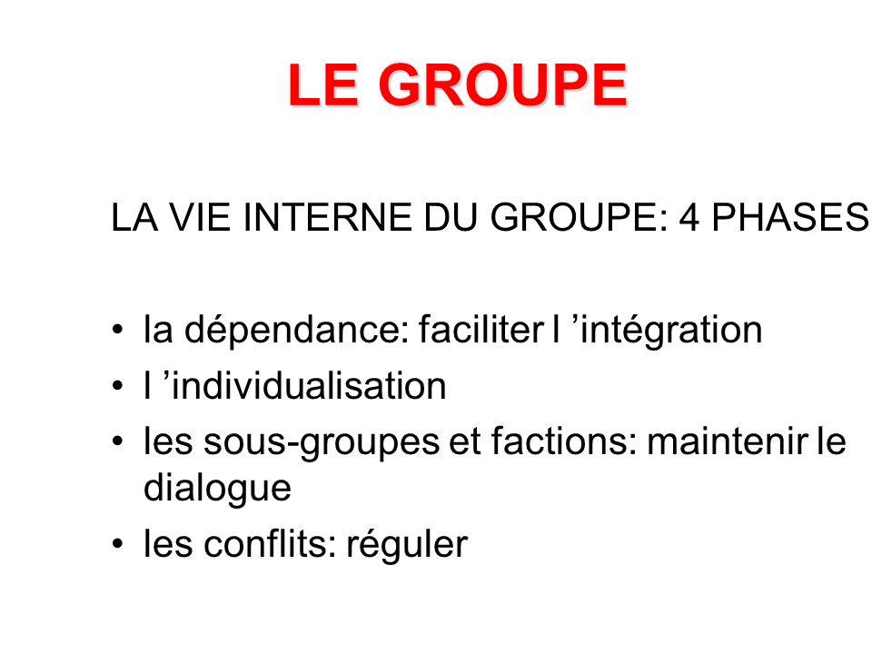LE GROUPE LA VIE INTERNE DU GROUPE: 4 PHASES