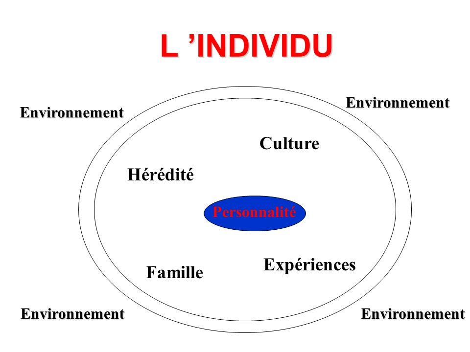 L 'INDIVIDU Culture Hérédité Expériences Famille Environnement