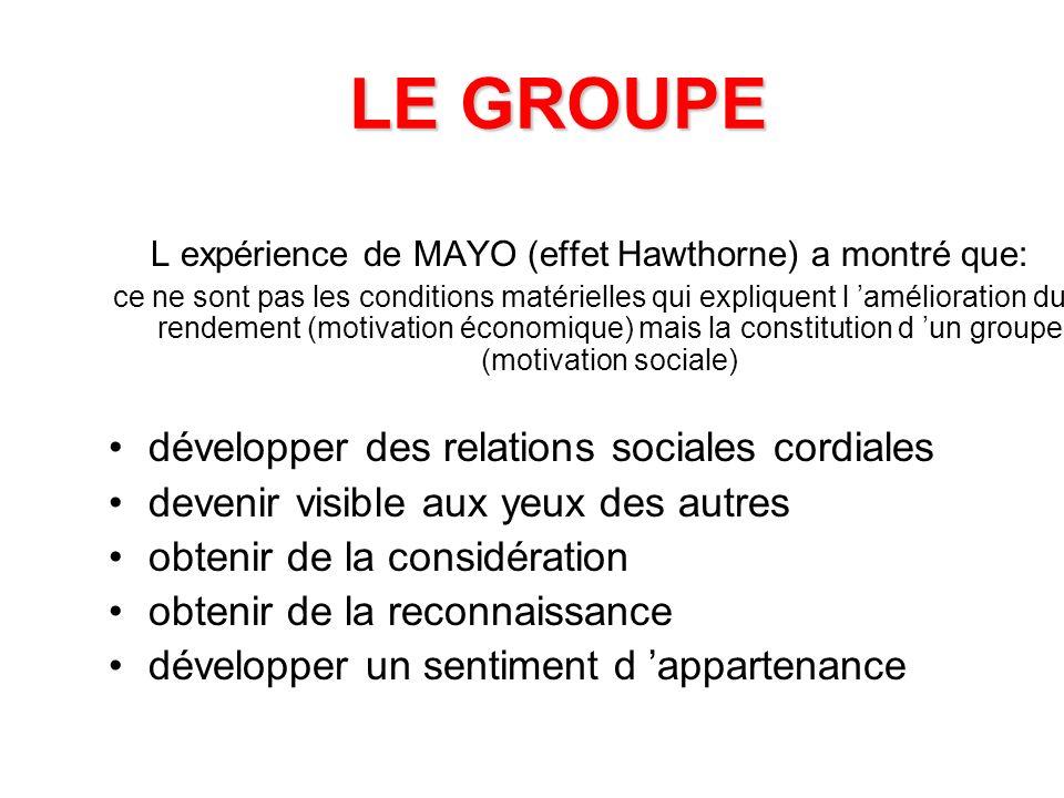 L expérience de MAYO (effet Hawthorne) a montré que: