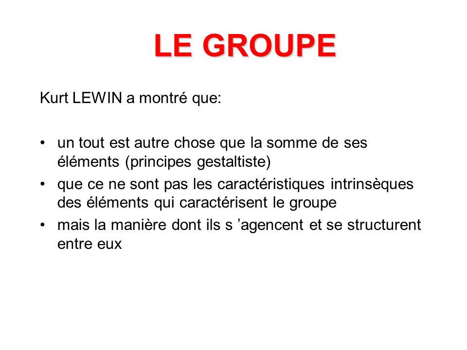 LE GROUPE Kurt LEWIN a montré que: