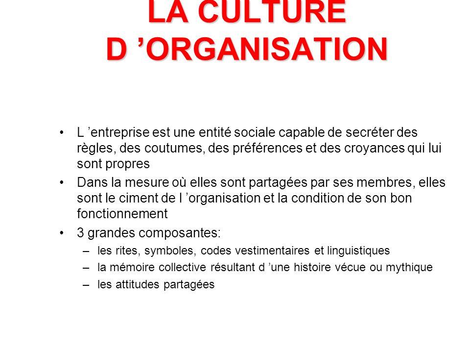 LA CULTURE D 'ORGANISATION