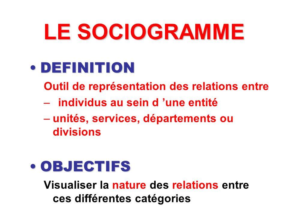 LE SOCIOGRAMME DEFINITION OBJECTIFS