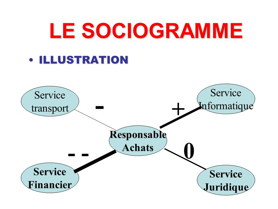 - + - - LE SOCIOGRAMME ILLUSTRATION Service Service Informatique