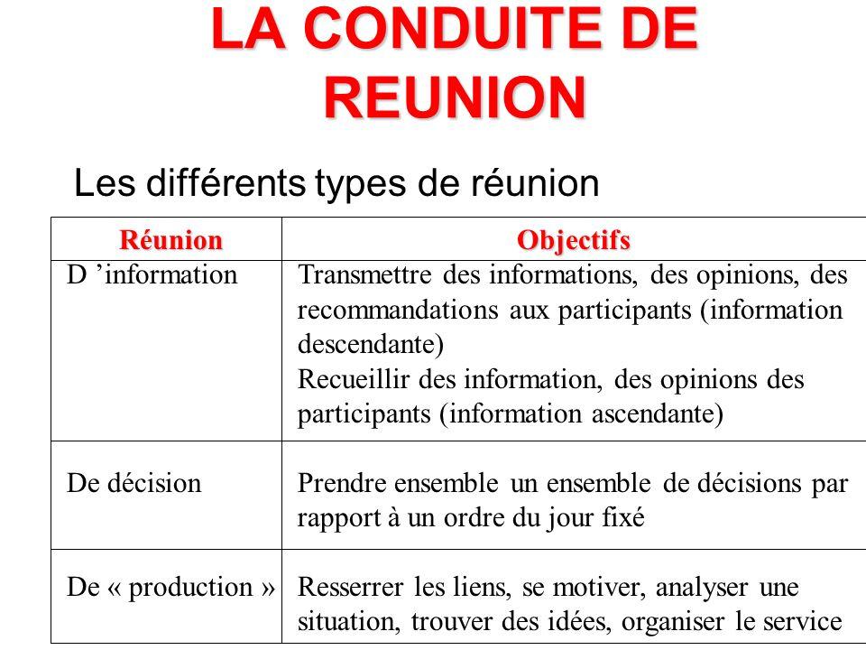 LA CONDUITE DE REUNION Les différents types de réunion Réunion