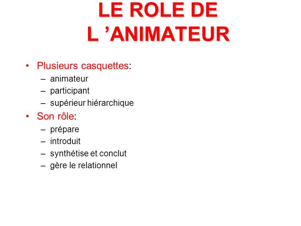 LE ROLE DE L 'ANIMATEUR Plusieurs casquettes: Son rôle: animateur