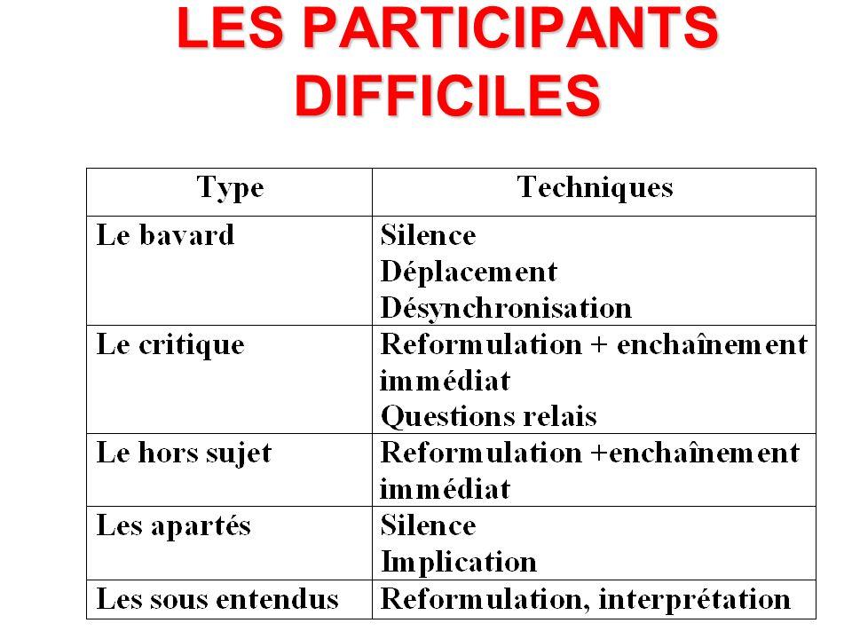 LES PARTICIPANTS DIFFICILES