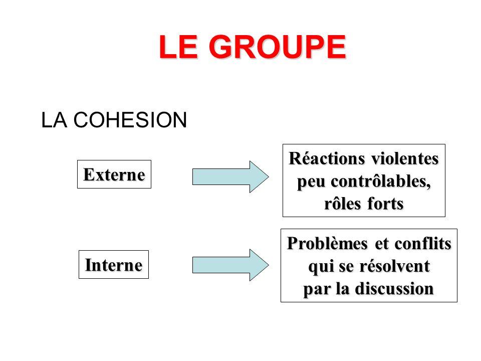 LE GROUPE LA COHESION Réactions violentes peu contrôlables, Externe