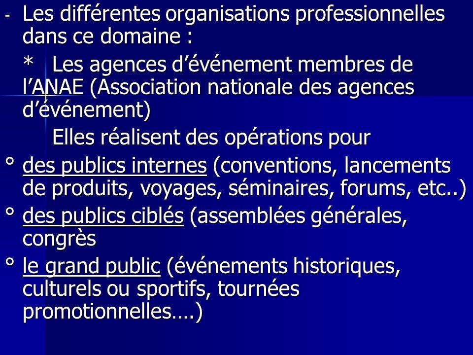 Les différentes organisations professionnelles dans ce domaine :