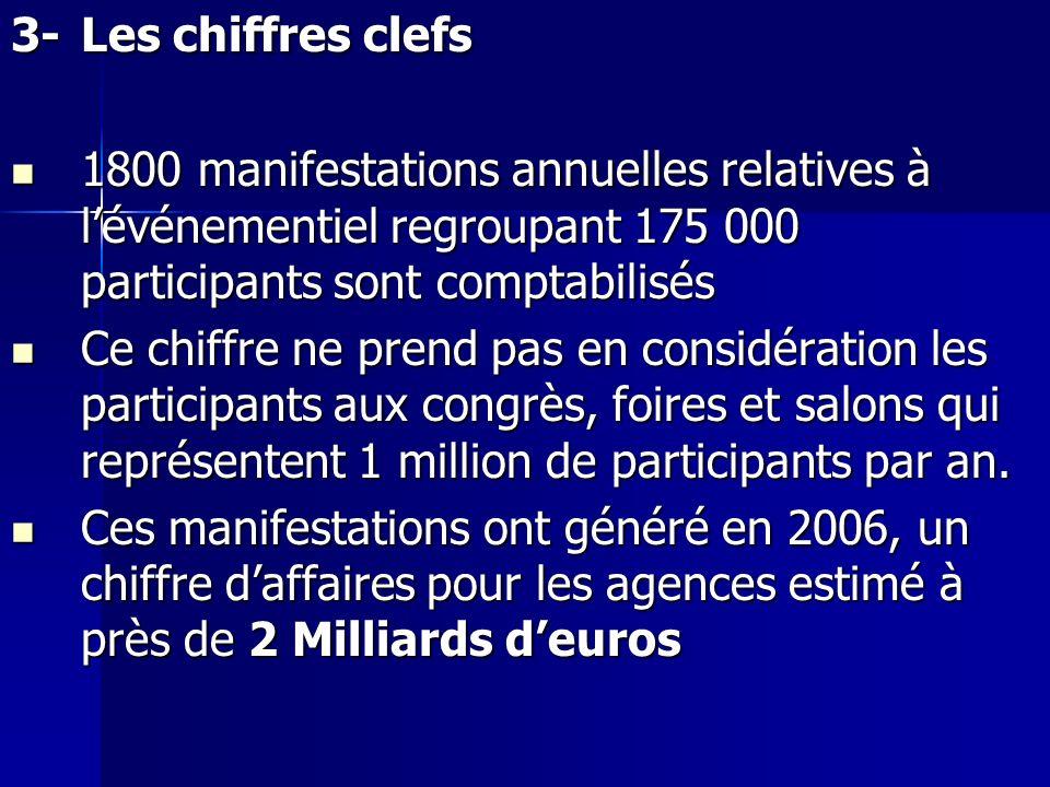 3- Les chiffres clefs 1800 manifestations annuelles relatives à l'événementiel regroupant 175 000 participants sont comptabilisés.