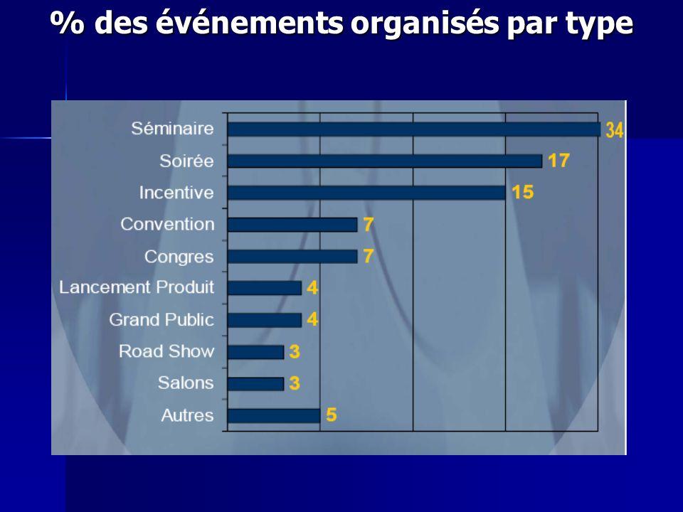 % des événements organisés par type