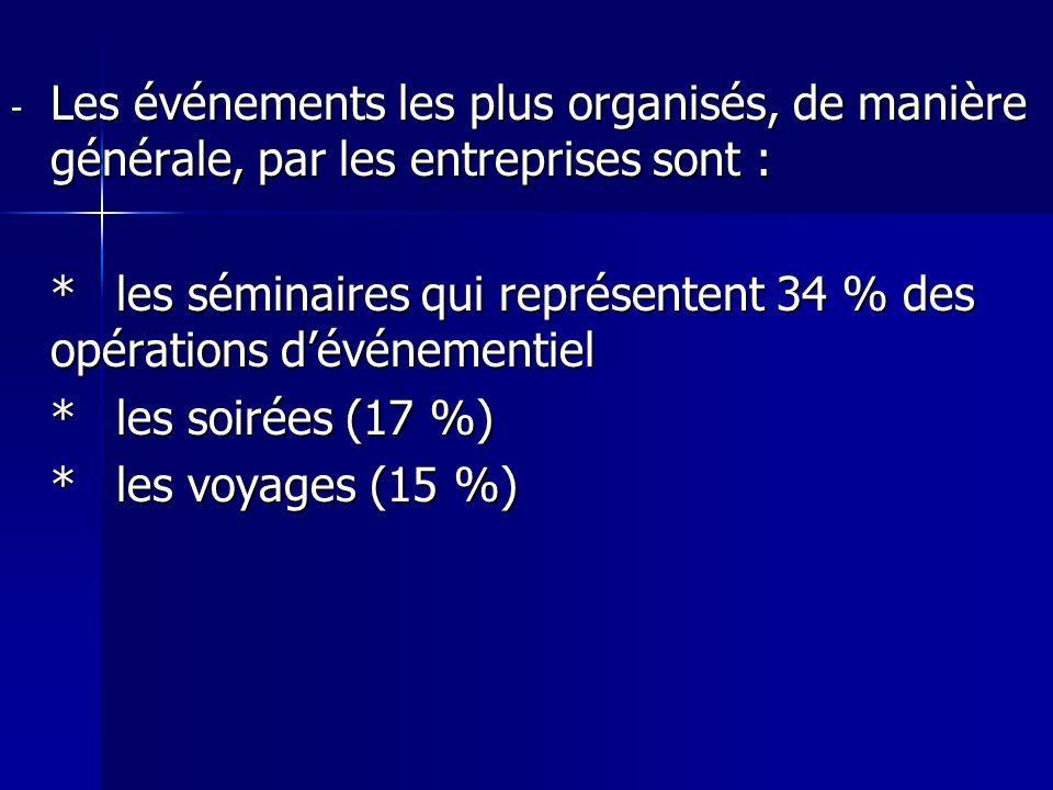Les événements les plus organisés, de manière générale, par les entreprises sont :