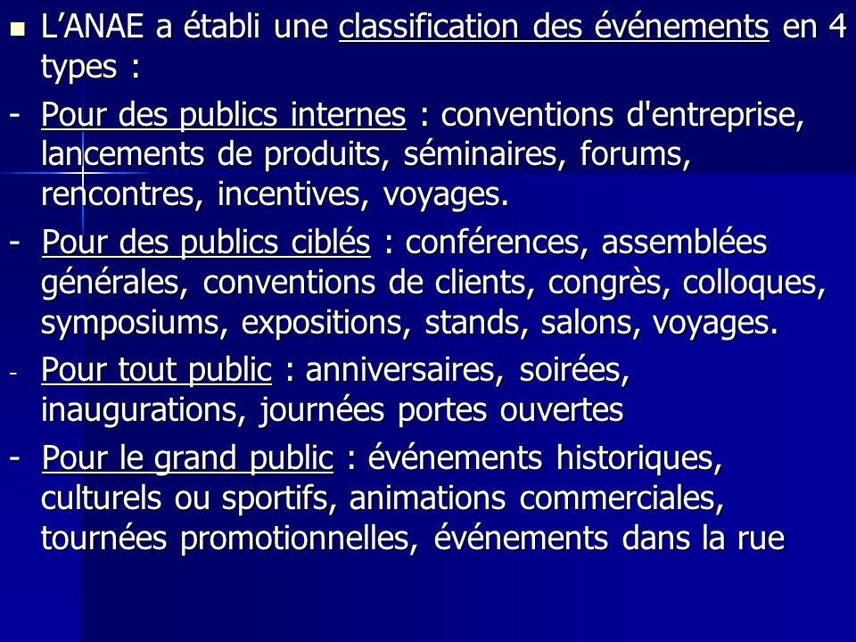 L'ANAE a établi une classification des événements en 4 types :