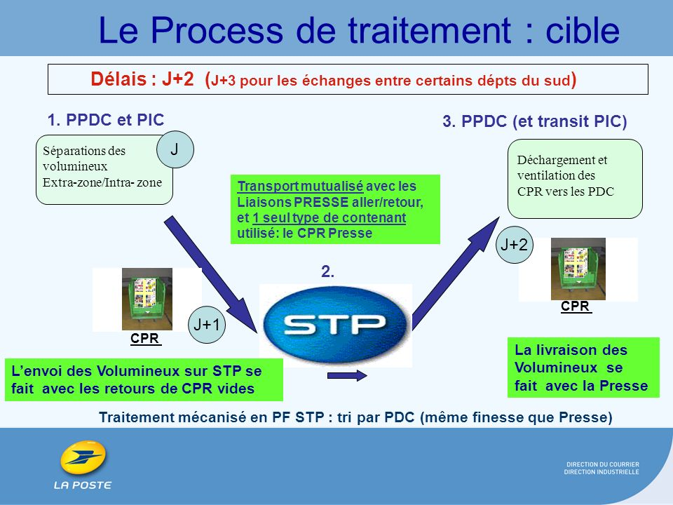 Le Process de traitement : cible