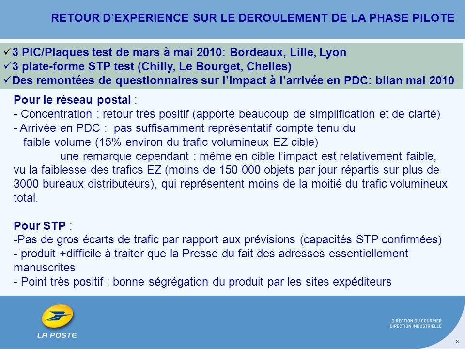 RETOUR D'EXPERIENCE SUR LE DEROULEMENT DE LA PHASE PILOTE