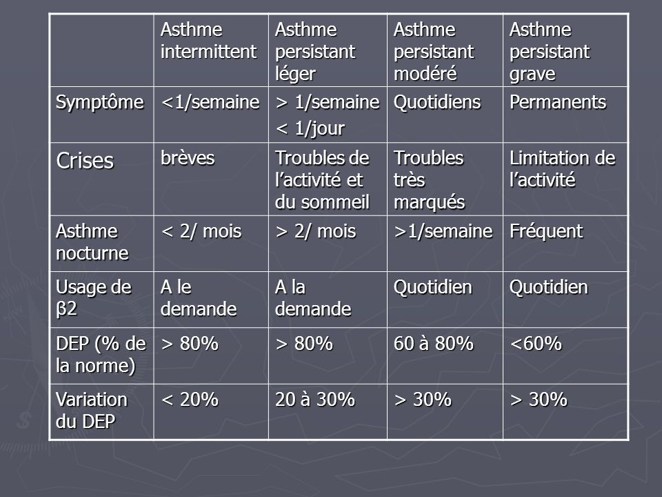 Crises Asthme intermittent Asthme persistant léger