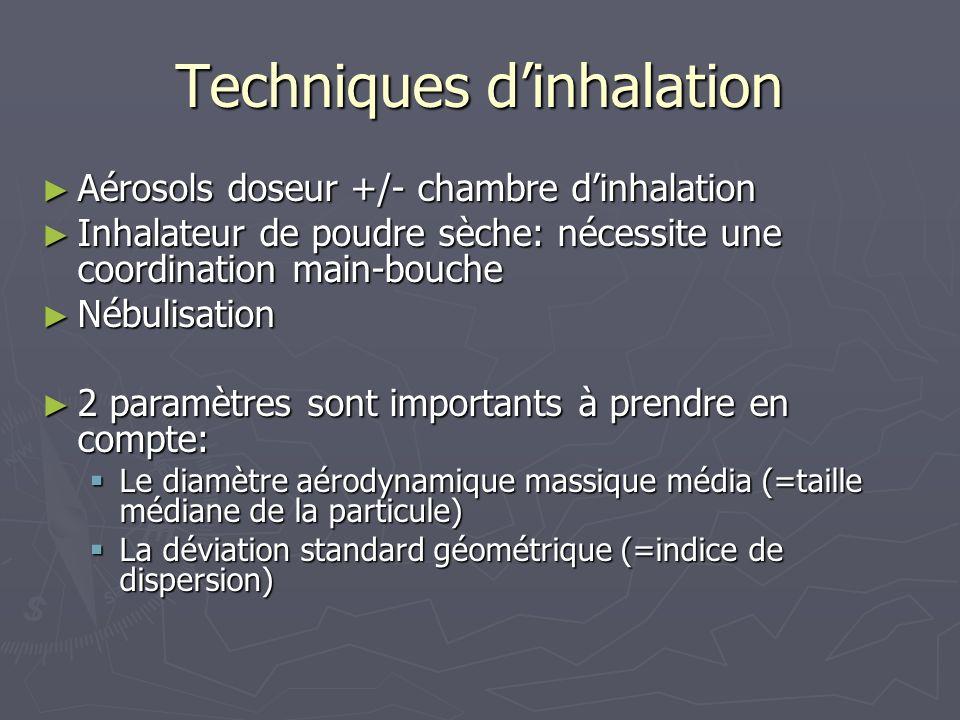 Techniques d'inhalation
