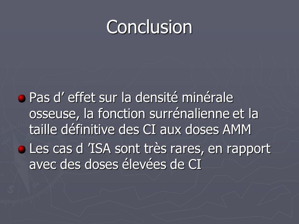 Conclusion Pas d' effet sur la densité minérale osseuse, la fonction surrénalienne et la taille définitive des CI aux doses AMM.