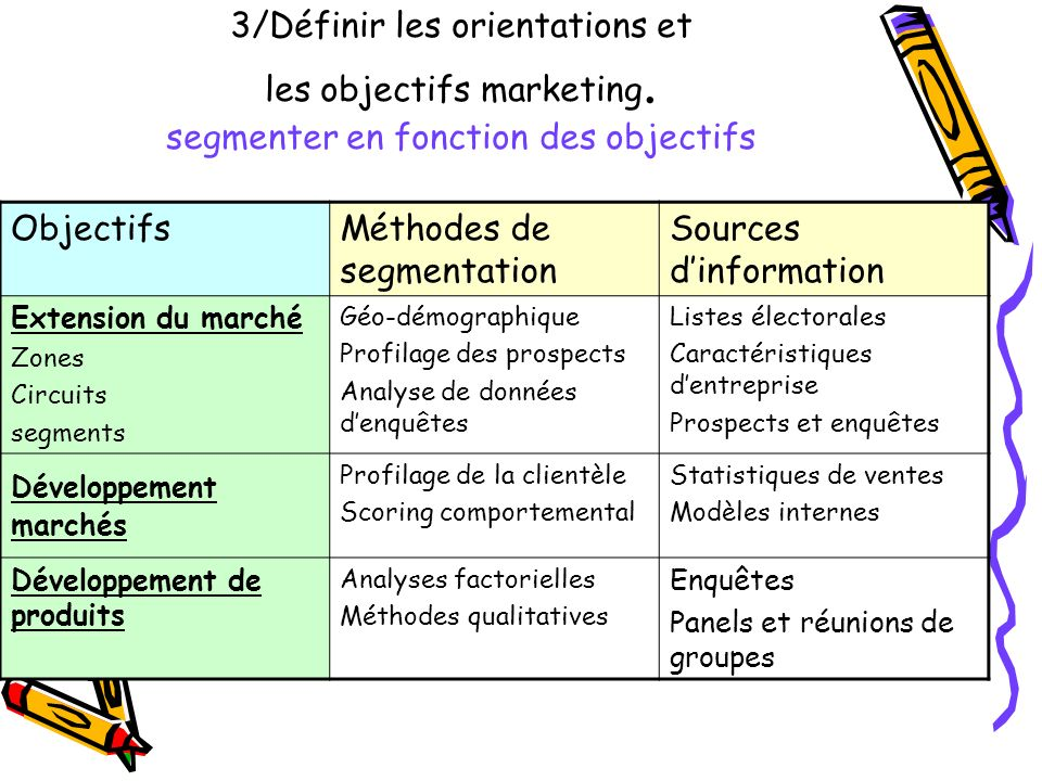 Méthodes de segmentation Sources d'information