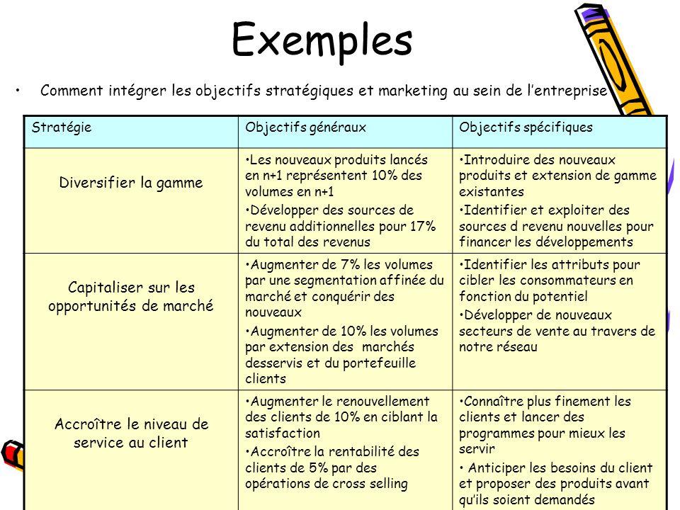 Exemples Comment intégrer les objectifs stratégiques et marketing au sein de l'entreprise. Stratégie.