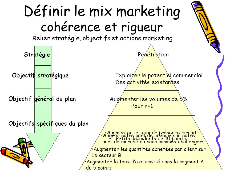 Définir le mix marketing cohérence et rigueur