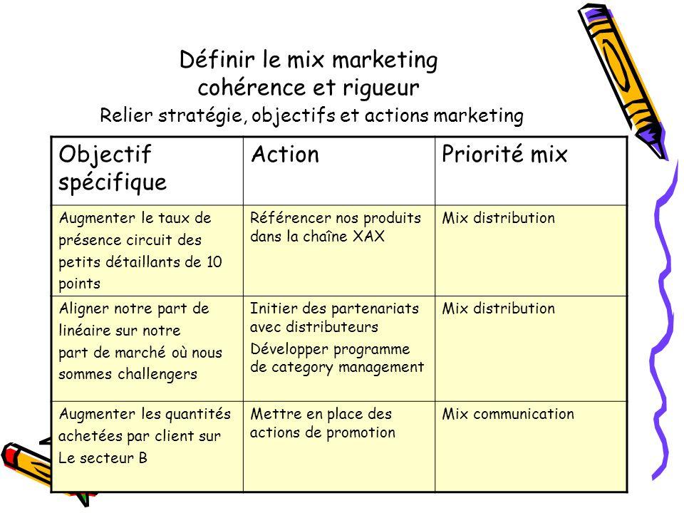 Définir le mix marketing cohérence et rigueur Relier stratégie, objectifs et actions marketing