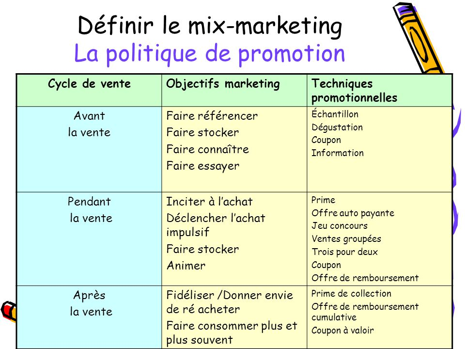 Définir le mix-marketing La politique de promotion
