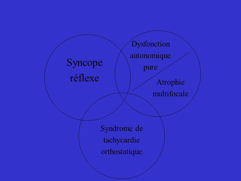 Syncope réflexe Dysfonction autonomique pure Atrophie multifocale