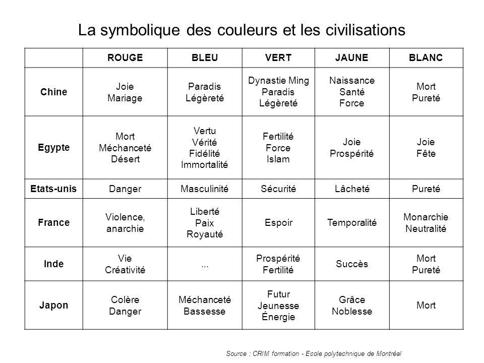 La symbolique des couleurs et les civilisations