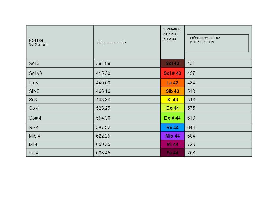 Fréquences en Hz Sol 3 391.99 Sol 43 431 Sol #3 415.30 Sol # 43 457