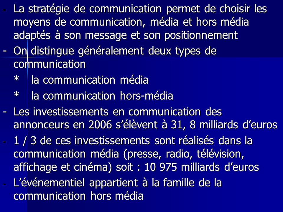 La stratégie de communication permet de choisir les moyens de communication, média et hors média adaptés à son message et son positionnement