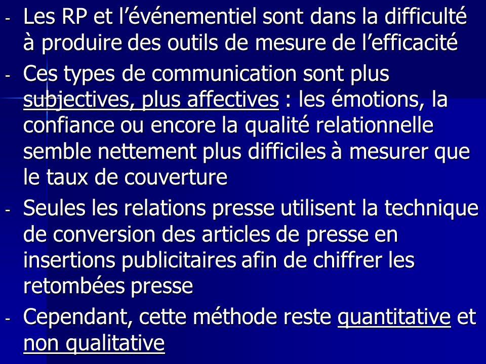 Les RP et l'événementiel sont dans la difficulté à produire des outils de mesure de l'efficacité