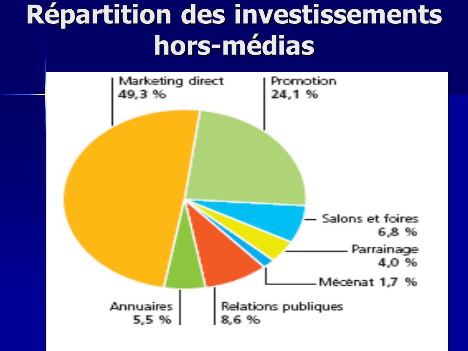 Répartition des investissements hors-médias