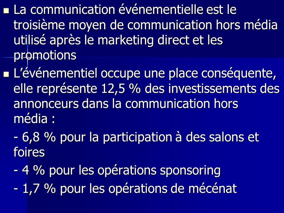 La communication événementielle est le troisième moyen de communication hors média utilisé après le marketing direct et les promotions