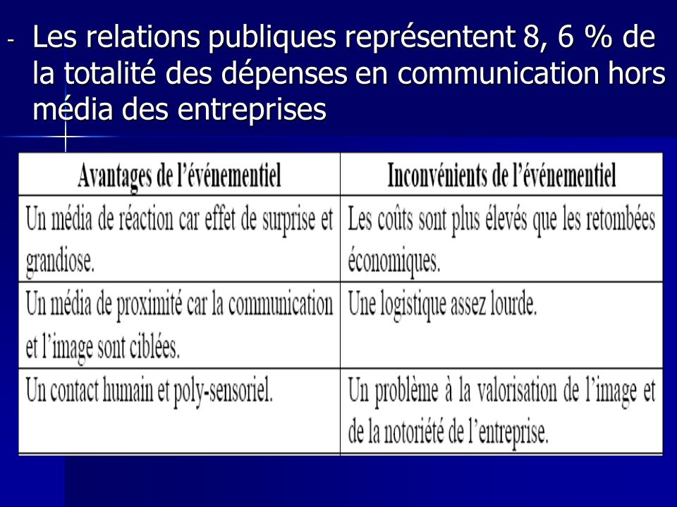 Les relations publiques représentent 8, 6 % de la totalité des dépenses en communication hors média des entreprises