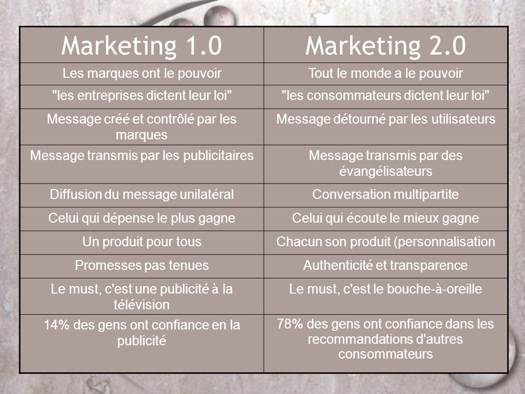 Marketing 1.0 Marketing 2.0 Les marques ont le pouvoir
