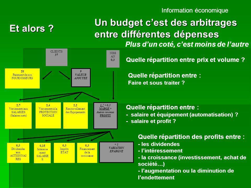 Un budget c'est des arbitrages entre différentes dépenses Et alors