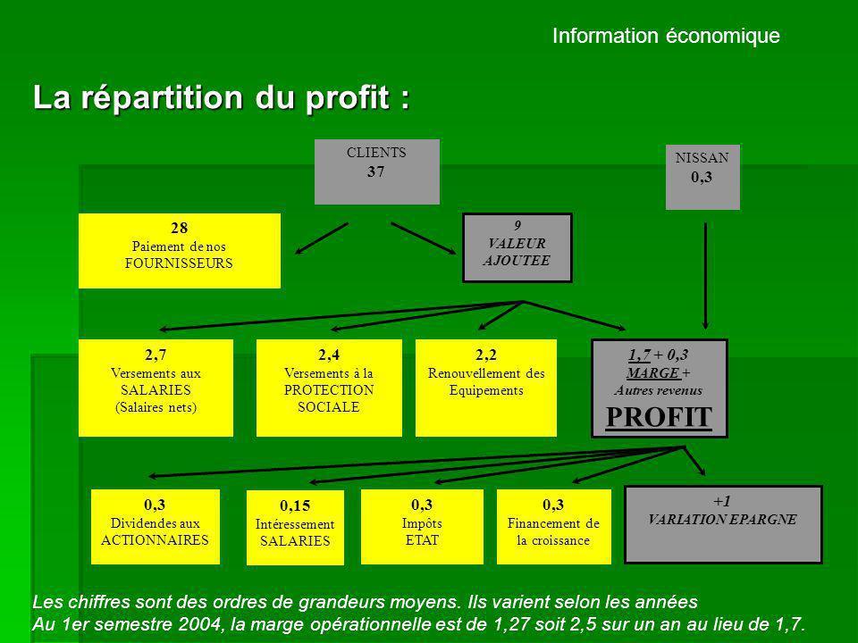 La répartition du profit :