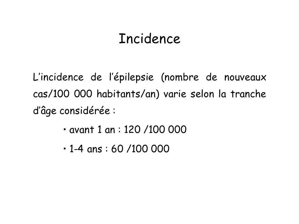 Incidence L'incidence de l'épilepsie (nombre de nouveaux cas/100 000 habitants/an) varie selon la tranche d'âge considérée :
