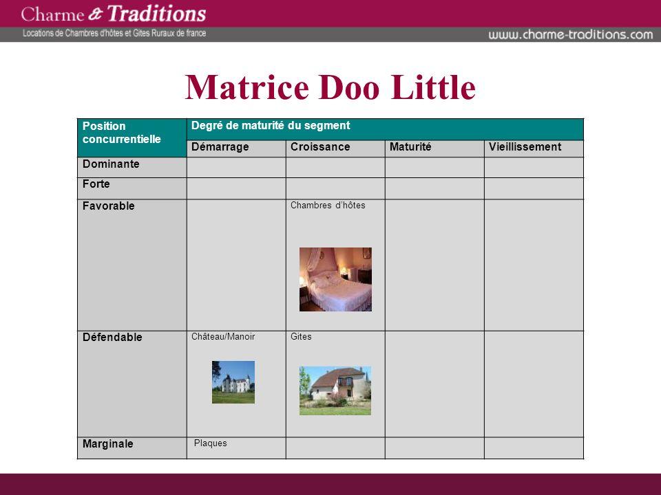 Matrice Doo Little Position concurrentielle