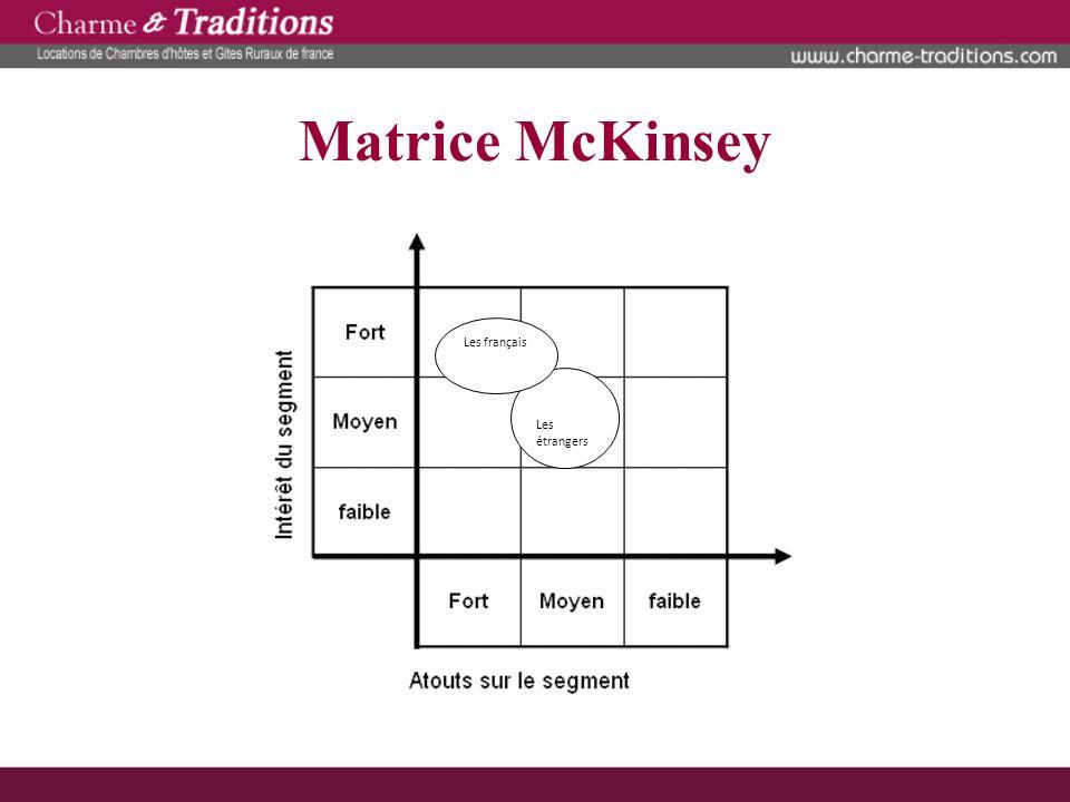 Matrice McKinsey Les français Les étrangers