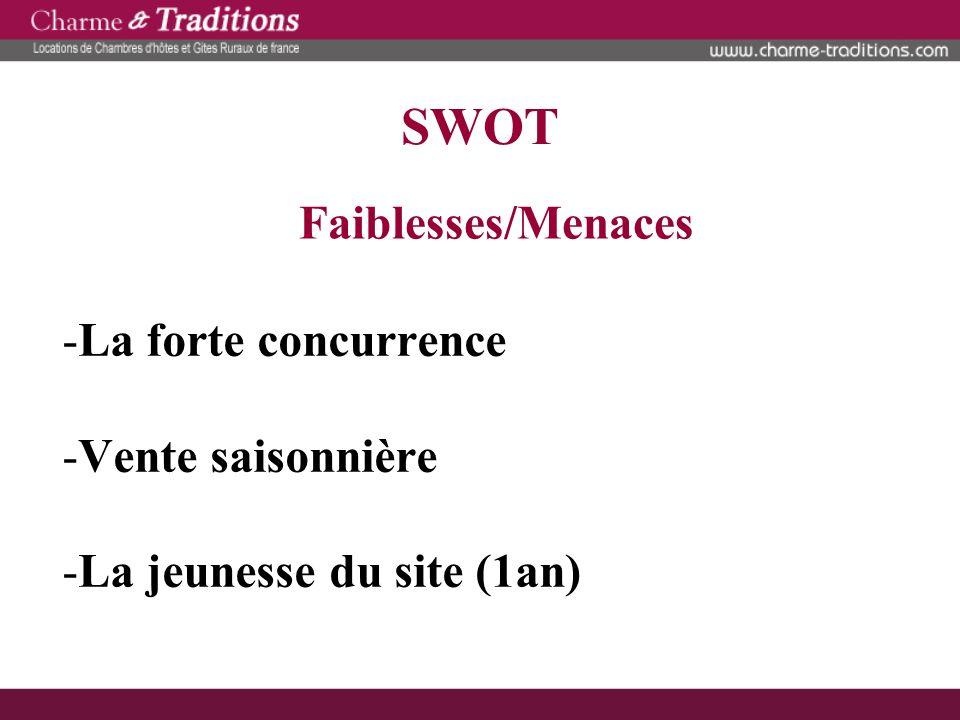 SWOT Faiblesses/Menaces La forte concurrence Vente saisonnière