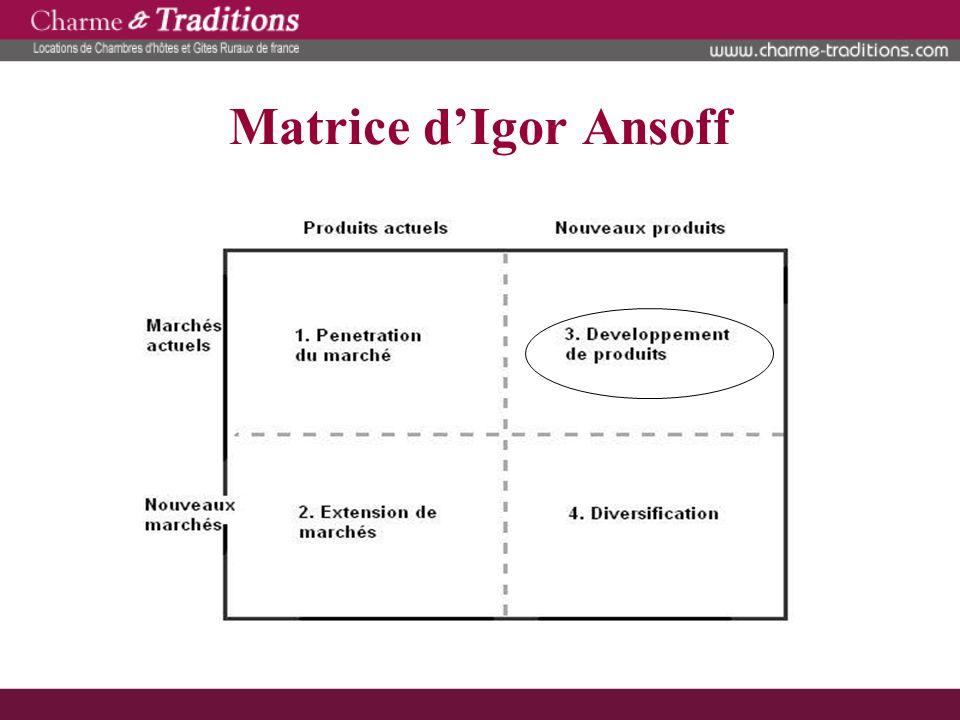 Matrice d'Igor Ansoff