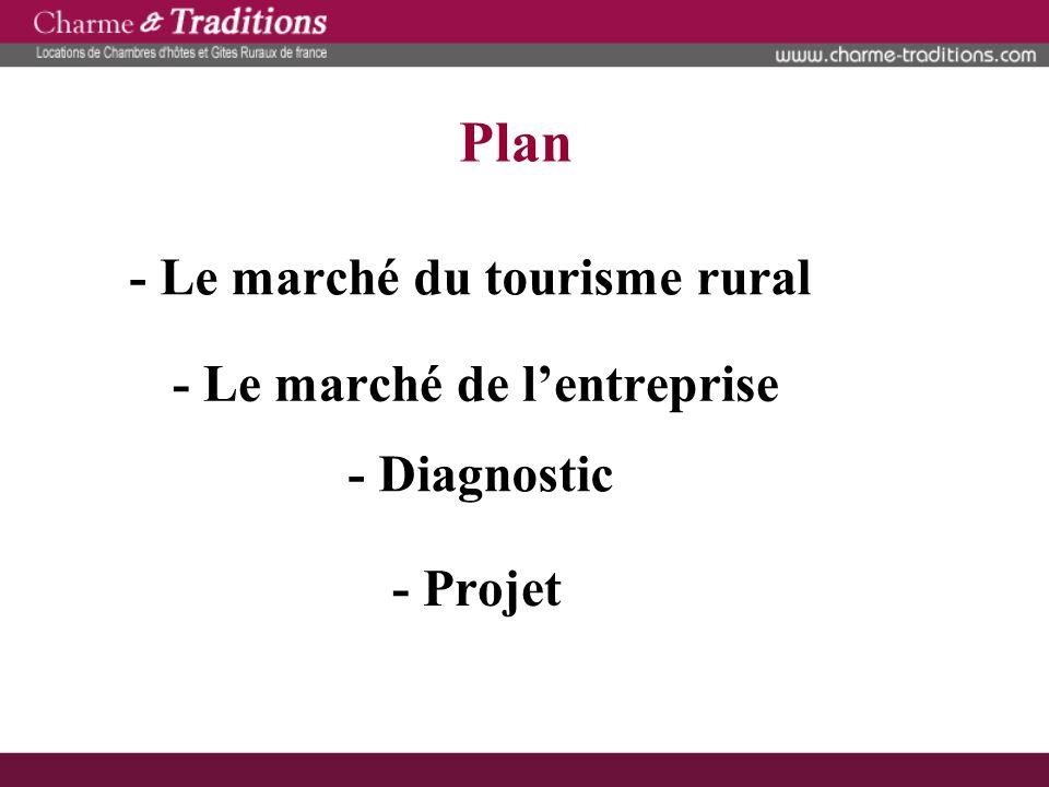 - Le marché du tourisme rural - Le marché de l'entreprise