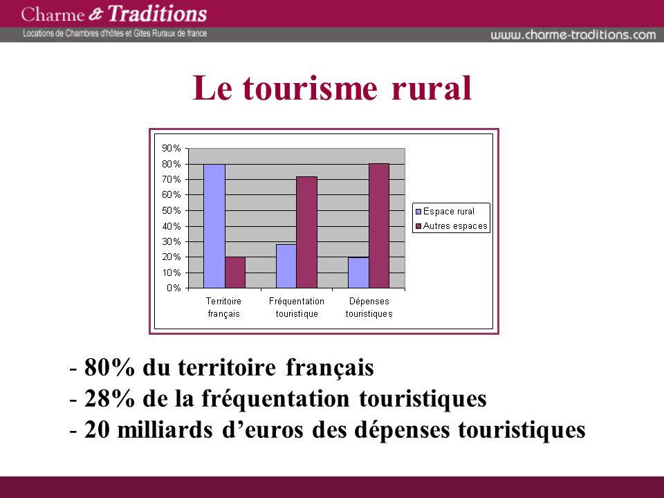 Le tourisme rural 80% du territoire français