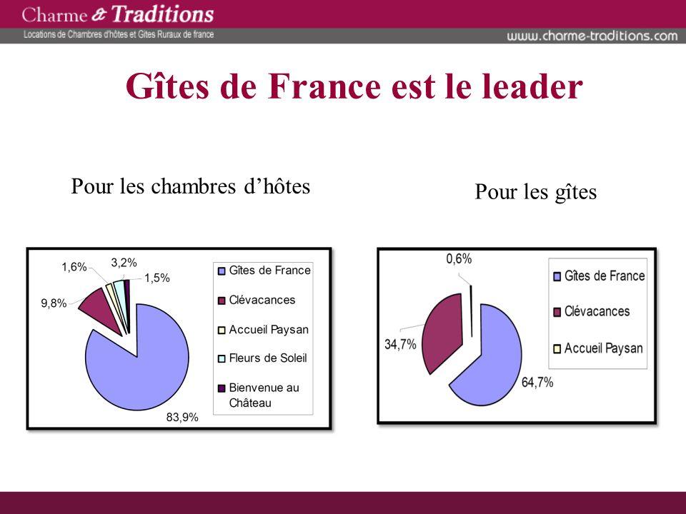 Gîtes de France est le leader